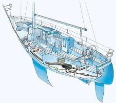 Comfort aan boord